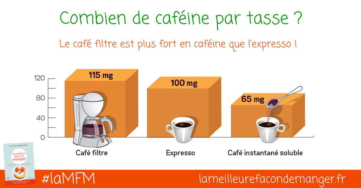 Combien de caféine par tasse ?
